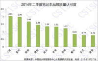 数据显示国产PC认可度已超部分国际品牌