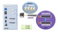 NETGEAR与众鸿科技共建云灾备数据中心