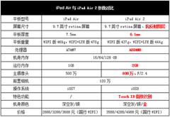��Ȼ��ǿ ʷ���ƻ��iPad Air 2����