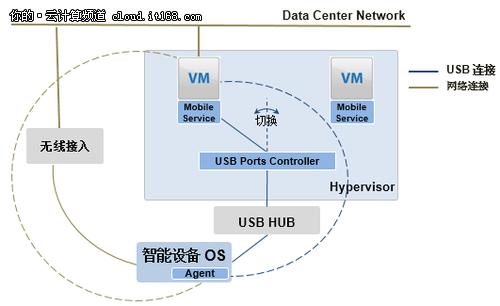 基于服务器云的手机测试云快速构建方案
