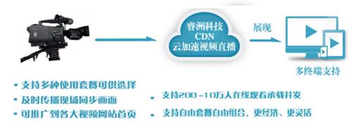 睿洲科技推出网络现场直播技术 引追捧