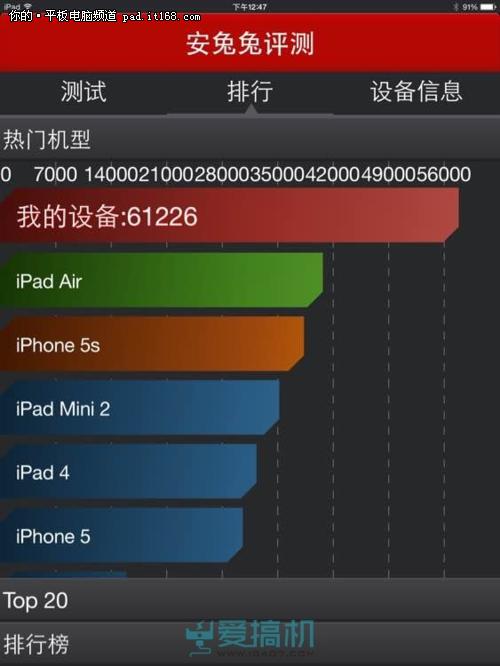 不服跑个分?iPad Air 2安兔兔成绩惊呆
