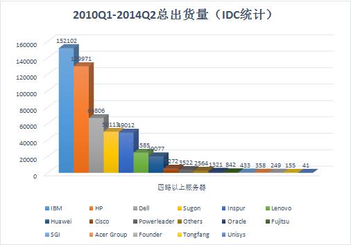 IDC:曙光八路服务器出货量跃居国内第一