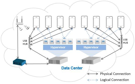 基于服务器云:手机测试云快速构建方案