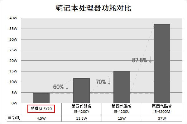 功耗降低70% 硬件性能逼近i3水平