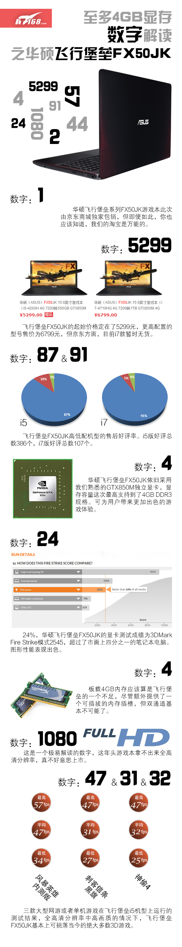 至多4GB显存 数字解读华硕飞行堡垒FX50