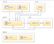 RTC4和IBM UrbanCode Deploy部署实践