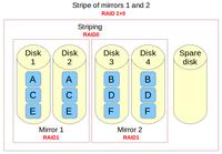 在Linux上设置RAID 10并确保高性能