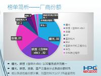 联想收购IBM后 中国HPC第一品牌谁来当?