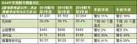 NVIDIA发布2015财年第三季度财务报告