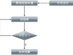 兴元X/3网上费用报销为业务人员解烦恼