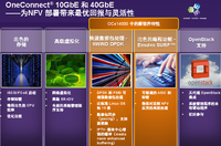 Emulex以太网战略:以软件为核心