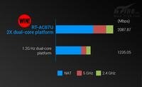 集成PK自选 华硕RT-AC87U功能盘点