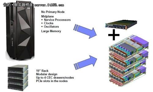 IBM推出Power8新品 横向与纵向扩展并重