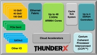言出必行 Cavium首推48核ARM服务器芯片