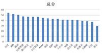 全球中文杀毒软件Windows 8.1平台横评