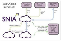 Ixia基于Swift架构验证OpenStack存储