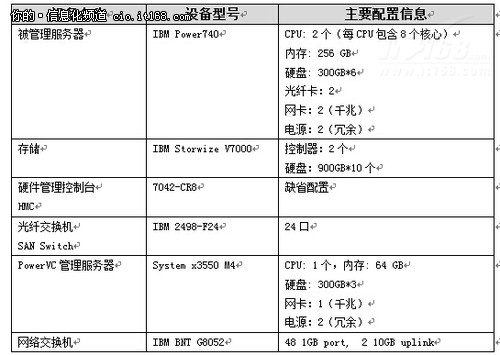 IBM PowerVC 安装实践