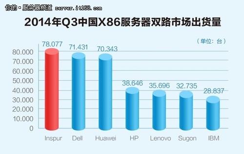Gartner:2014年Q3服务器中国驱动全球