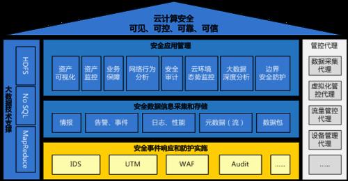 启明星辰发布云安全管理平台解决方案