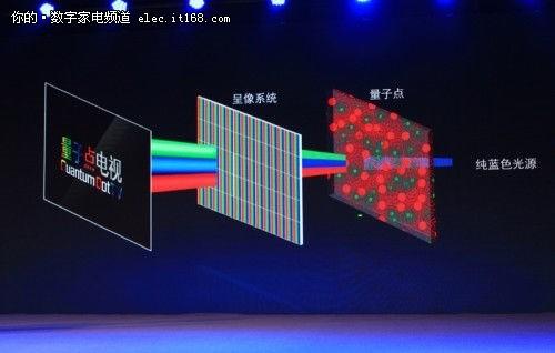 TCL发布量子点电视 这什么高科技?