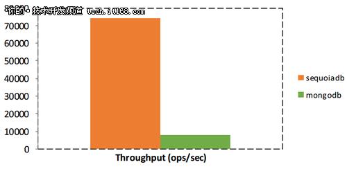 3大主流NoSQL数据库性能对比测试报告