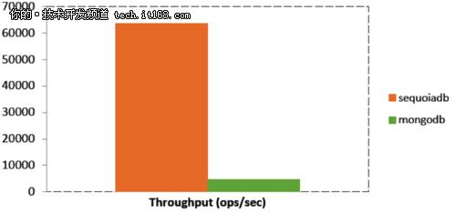 文档型NoSQL数据库 SequoiaDB宣布开源