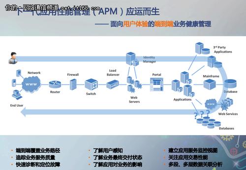 专访OneAPM陈旭:IT运维管理转型之道