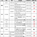 服务器价格指导 1月单路塔式服务器选购