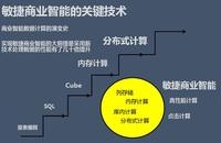 专访永洪副总裁王桐:敏捷BI选型那些事