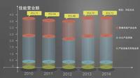 办公营业额增长3.9% 佳能公布14年财报