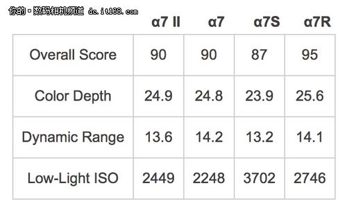 高感提升  DxOMark公布索尼A7 II评分