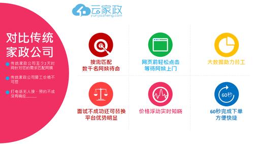 云家政发布2014城市家政行业全年大数据