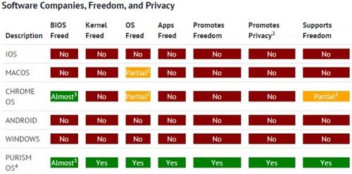 Librem 15开源笔记本现身 主打自由免费