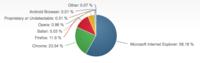2015年1月份全球浏览器市场份额排行榜