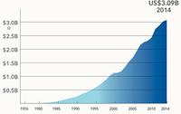 SAS 2014财年营收再创新高达30.9亿美元