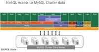 MySQL集群:号称NoSQL内存数据库先锋?