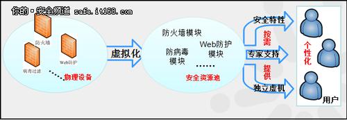 王智民:云安全纵论与汉柏之道