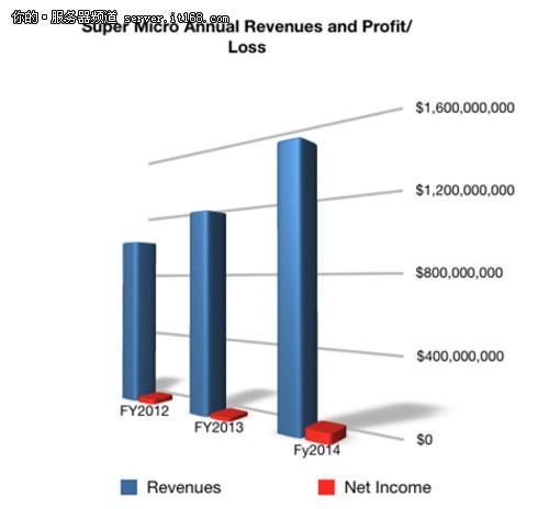 超微也是一家市值20亿美元的服务器厂商