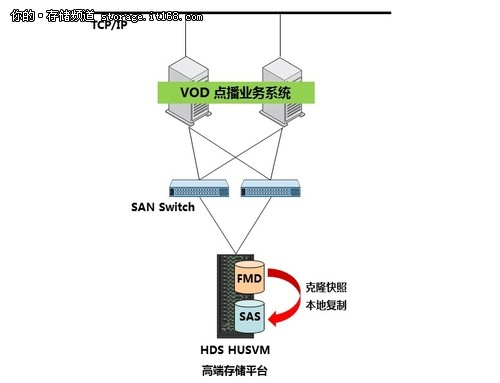 HDS闪存助力东方有线