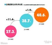 5成台湾企业CIO看重服务器虚拟化采购
