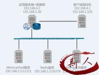 关注服务端性能问题�C听云Server试用