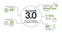 MongoDB 3.0正式版发布 写入效率高7倍