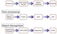 大规模机器学习流程的构建与部署