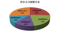 中小企业为主关注移动打印企业规模分布