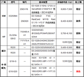服务器价格指导 3月单路机架服务器选购