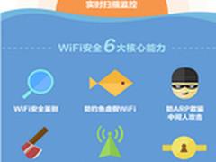 315曝公共WiFi风险 四招保自家WiFi安全