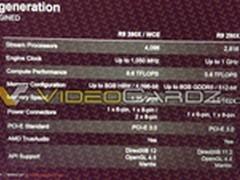 R9 390X提升60%性能以上 可战Titan X