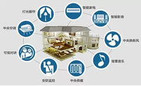 CITE2015 物联网产业构造智能家庭生活