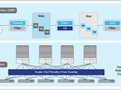 思科ACI是SDN技术吗?--官方首次回应